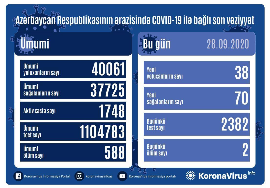 В Азербайджане выявлено еще 38 случаев заражения коронавирусом, 2 скончались